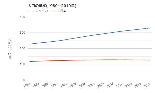 アメリカ 日本 人口推移